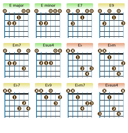 Guitar Chords overview charts/tabs.